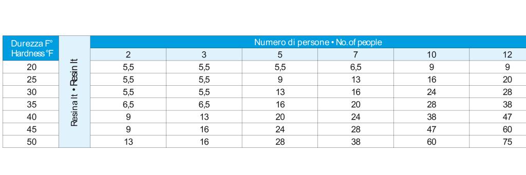 tabella addolcitori condominiali